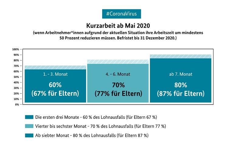 Infografik: Kurzarbeit ab Mai 2020