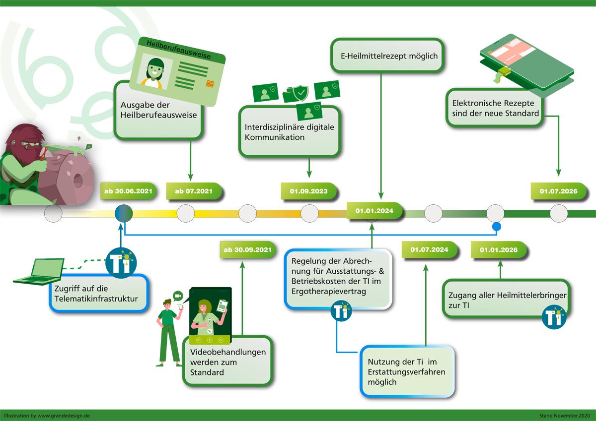 Grafik: eitschiene lt 3. Digitalgesetz-Entwurf